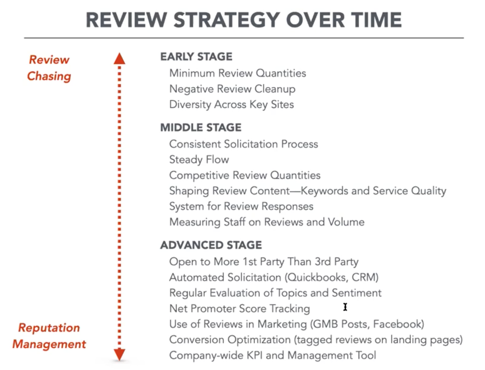 review strategy over time graphic