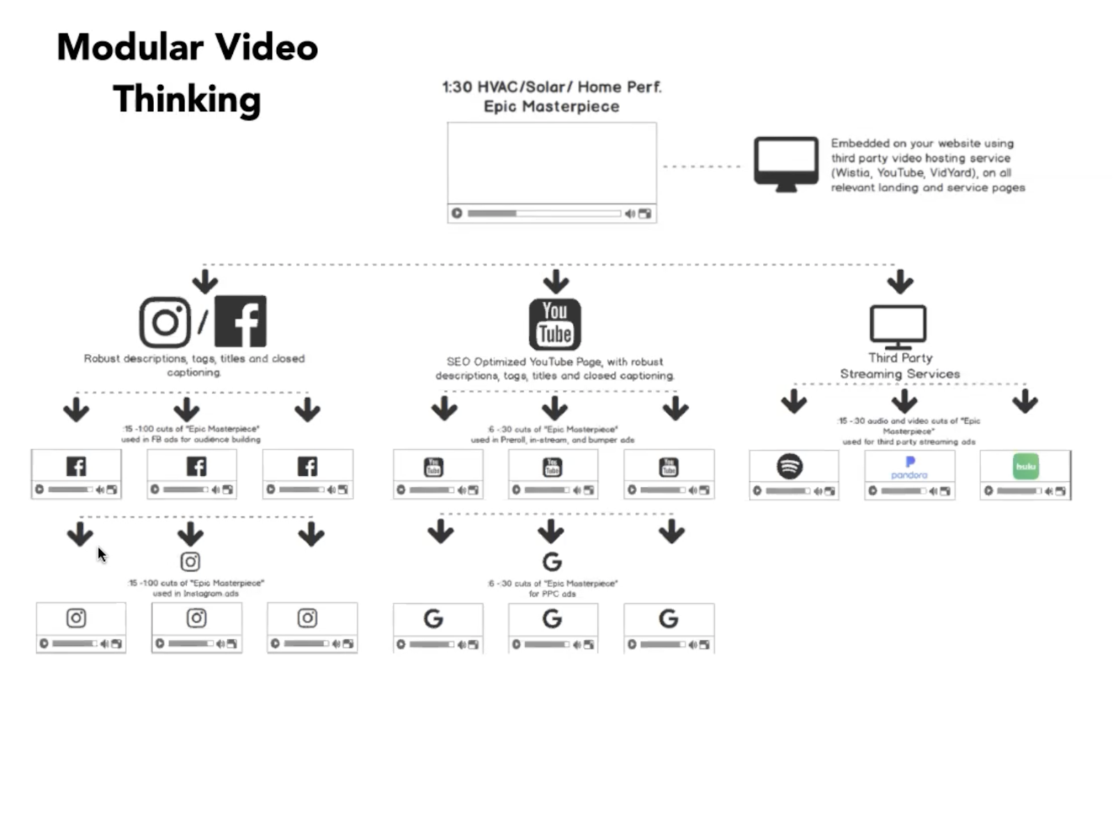 graphic image of marketing channels to use streaming advertising
