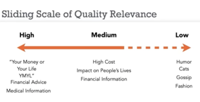 image depicting sliding scale of quality relevance