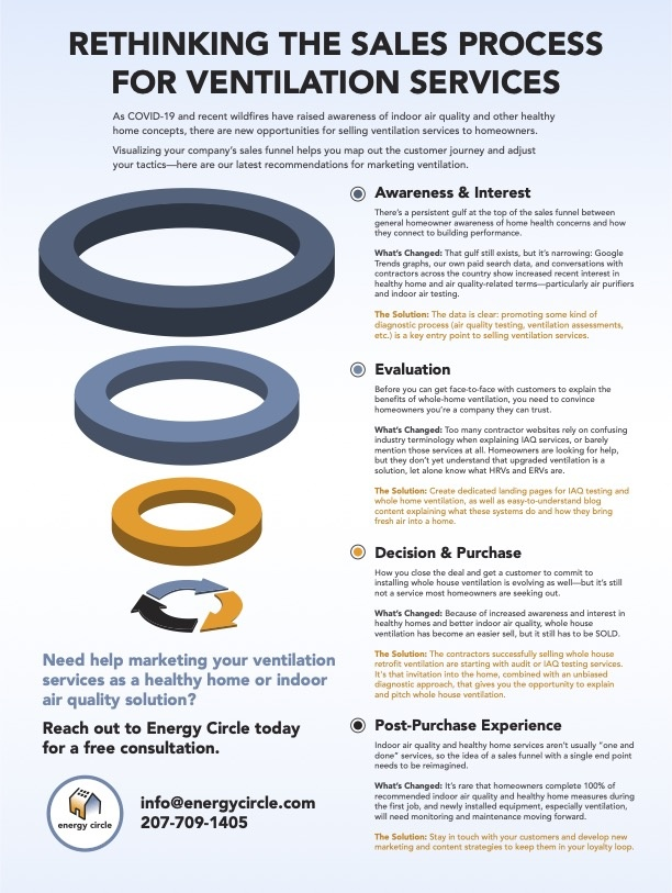 rethinking the sales process for ventilation services infographic