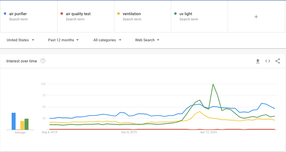 Google Trends Chart Showing Search Volume for IAQ Keywords over the last 12 months