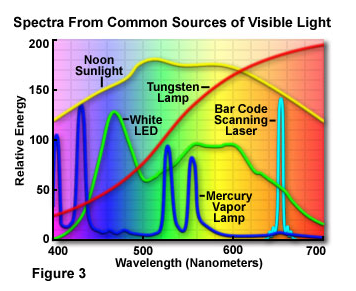 Light spectrum common light sources