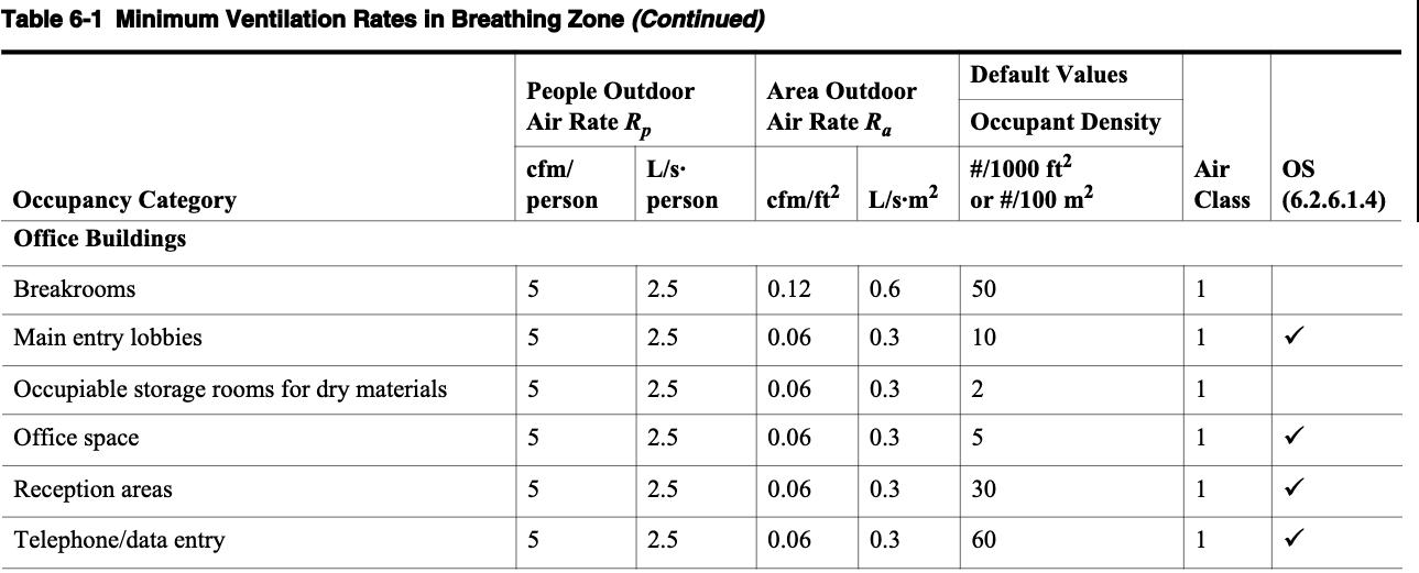 From ASHRAE 62.1, Table 6-1: Minimum Ventilation Rates in Breathing Zone