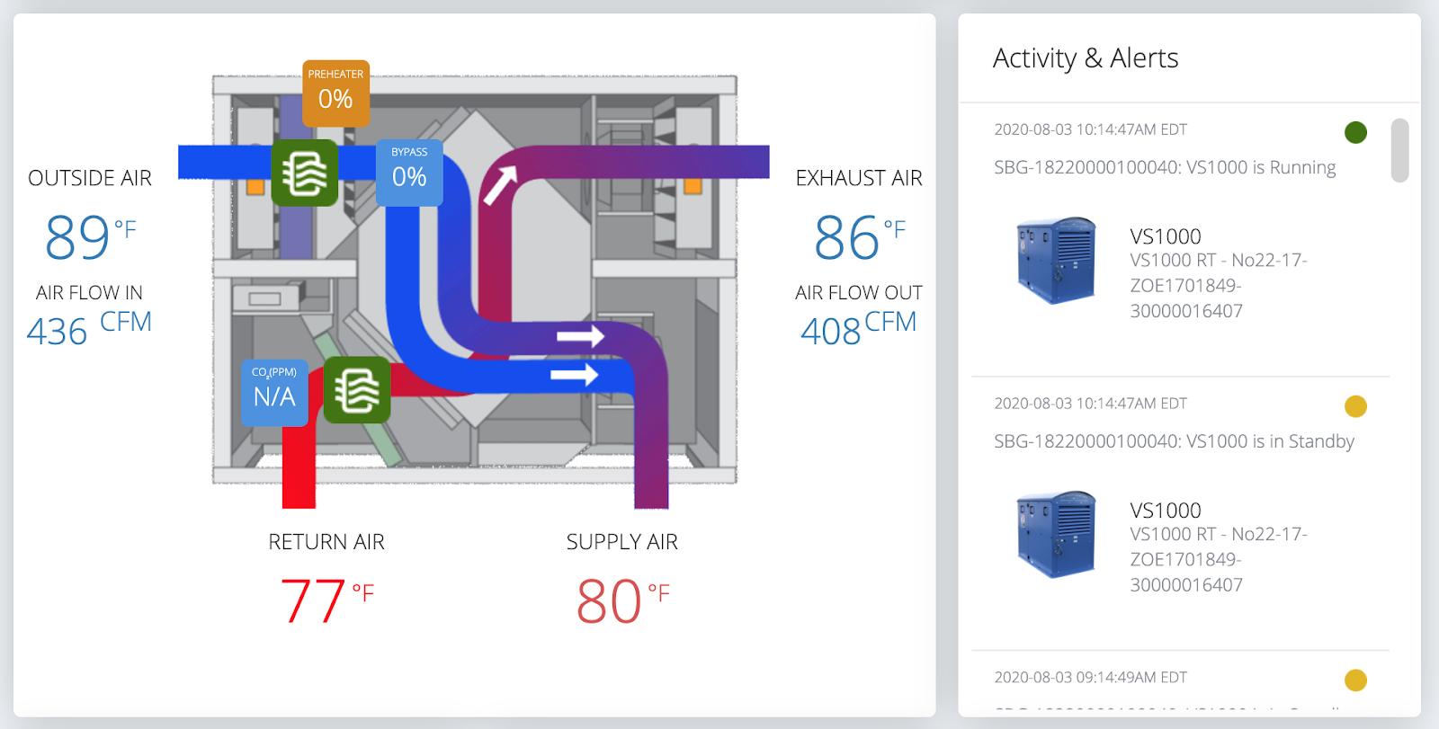 Ventacity Fresh Air Ventilation (HRV) System Dashboard
